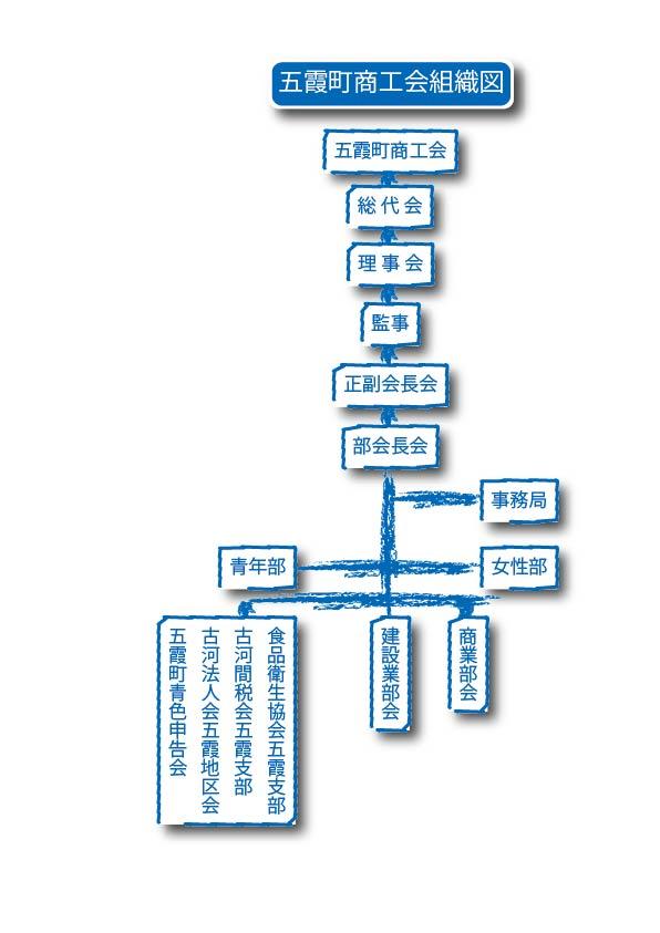 五霞町商工会組織図